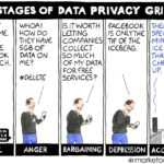 Thinking Security: Do You Know What Information Facebook Is Collecting About You?