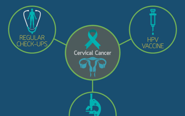Cervical Cancer Awareness Month Program Jan. 15