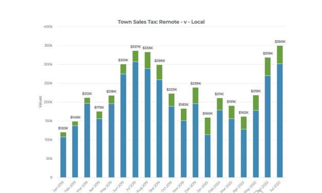 BV July sales tax 8.86 percent over 2019