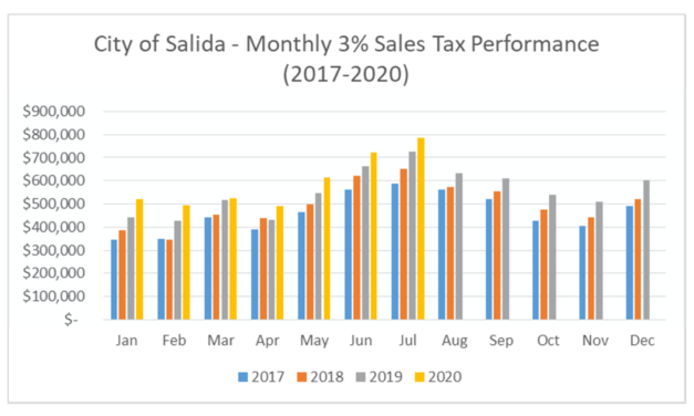 Salida City Sales Tax up More than 8 Percent in July