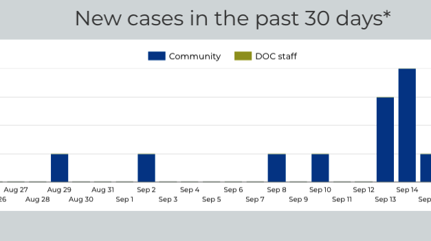 One COVID Patient Hospitalized in Latest CCPH Report