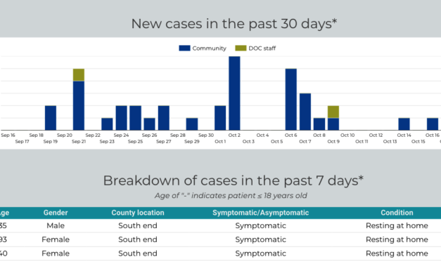 Local COVID-19 Cases Low, But Many Test Results Awaited