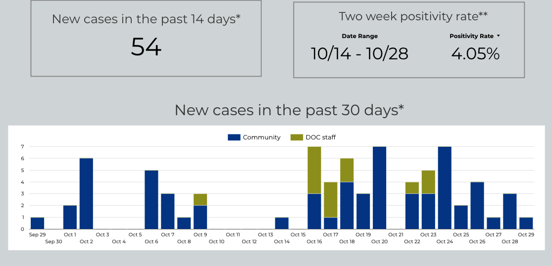 COVID Cases Reported, Prison Cases Rise and State to Updates Case Numbers