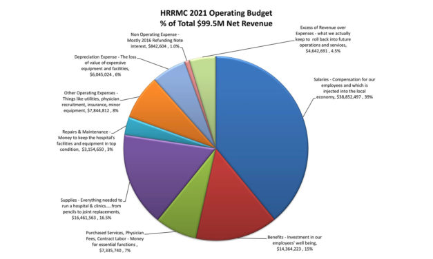 HRRMC Board Sets 2021 Budget Topping $98 Million, Mill Levy, Service Fee Hikes