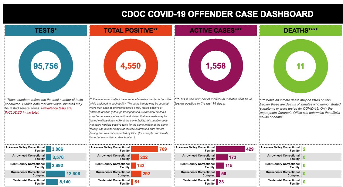 CDOC Announces Steps After Four More Inmate COVID-19 Deaths