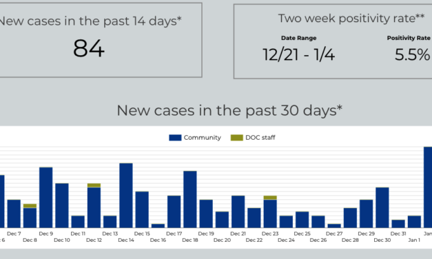 Post-holiday COVID-19 Cases Surging