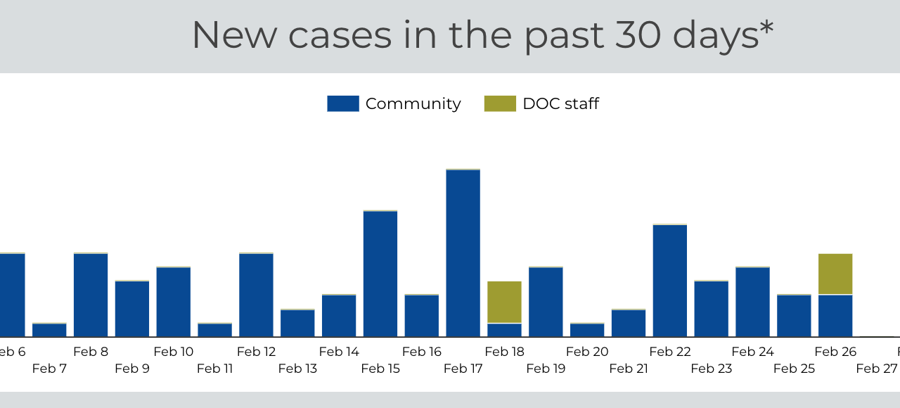 Chaffee County reports 14 new COVID-19 cases over past seven days, 43 over past two weeks