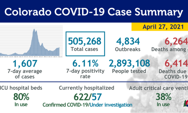 "COVID-19 cases on the rise in CO and Chaffee County, CDC Issues ""Safe-to-do"" List"