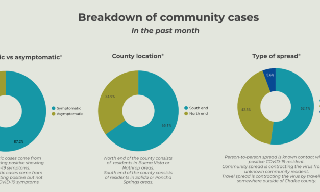 CCPH sees 39 new COVID cases in the past 14 days