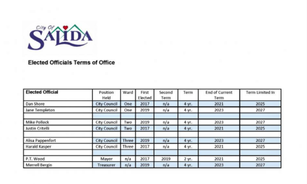 City of Salida to Hold Regular Coordinated Election November 2