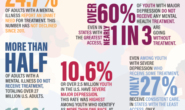 Data shows Colorado Ranks at the Bottom of U.S. for Access to Mental Health Support